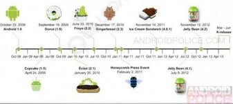 android os releases android os evolution release date timeline images 3364 techotv