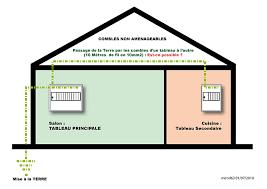 mise à la terre tableaux électrique branchement maison conseils