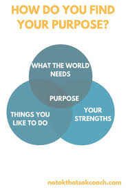 statement of purpose and objectives best 20 vision statement ideas on pinterest business mission have you ever wondered how to find your purpose and what to do when you find