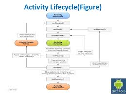 android activity android activity lifecycle