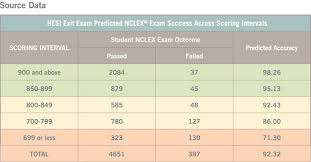 predict nclex rn exam pass rates elsevier evolve
