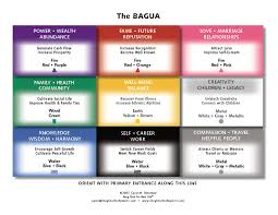 bedroom feng shui map feng shui tips for office bagua horz page feng shui tips for