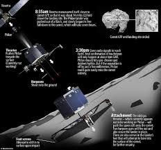 european spacecraft makes historic landing on speedy comet kids