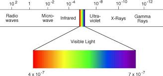 Visible Light Spectrum Wavelength One Shift Two Shift Redshift Blueshift Science Decrypted