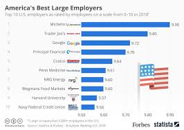 americas best america s best large employers infographic