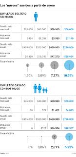 valores servicio domestico 2016 argentina cómo serán los sueldos a partir de enero de 2018 tucumán a las 7