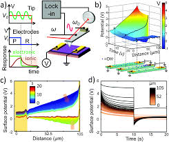 solid state electrochemistry on the nanometer and atomic scales
