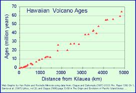 the formation of the hawaiian islands