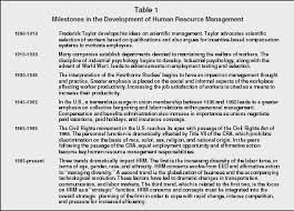 human resource management organization levels system manager