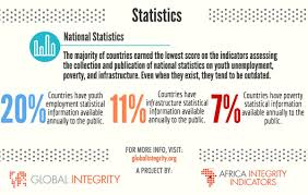 africa integrity indicators findings www globalintegrity org