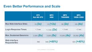 netscaler 10 with citrix triscale technology ppt video online