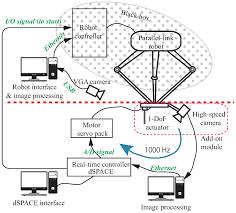 sensors free full text applying high speed vision sensing to