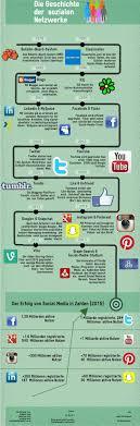 si e social 147 best social media images on digital marketing