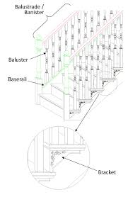 What Is A Banister Staircase Glossary