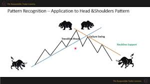 reversal pattern recognition the responsible trader module 4 reversal and continuation