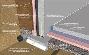 Interior Basement Waterproofing Membrane by Doe Building Foundations Section 2 1 Recommendations