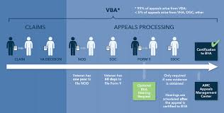 Veterans Affairs Help Desk The Appeals Process Appeals At The Regional Office Level
