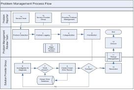 Service Desk Management Process Itil Problem Management U2013 2