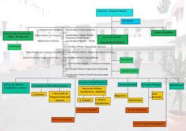 liste des bureaux d 騁udes en tunisie institut supérieur des langues de tunis organigramme administratif