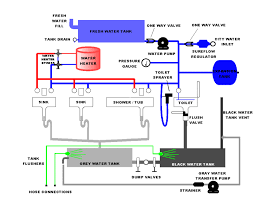 plumbing diagrams for rv sink click here for a block diagram