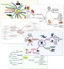 image maps mind mapping how to mind map