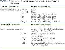 Ions Periodic Table How Can You Determine The Solubility Of Salts Containing Alkaline