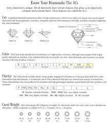 diamond clarity chart and color diamond grading system and the 4 c u0027s diamonds rock