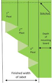 How To Calculate Curtain Yardage Making Swags And Jabots How To Make Swags And Jabots Home