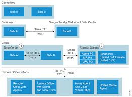 solution design guide for cisco unified contact center enterprise