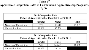 federal register apprenticeship programs equal employment