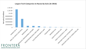 beyond russia u0027s google yandex is not only booming tech stock