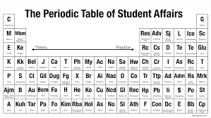 He On The Periodic Table The Periodic Table Of Student Affairs From Theory To Practice