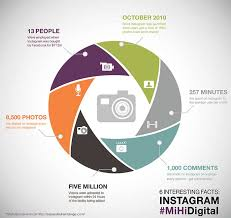 instagram statistics six facts you might not mihi digital