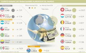 cuanto es salario minimo en mexico2016 mínimo local solo es 10 del salario básico de suiza luxemburgo y