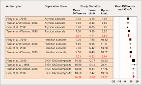 ls for seasonal affective disorder reviews air ions and mood outcomes a review and meta analysis