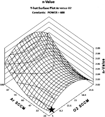 osa optimization of ta2o5 optical thin film deposited by radio