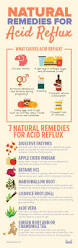 how to get rid of acid reflux with natural remedies remedies