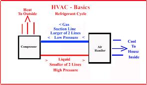 high voltage air conditioning hvac basics