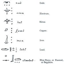 Symbols For - symbols for the metals