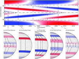 deciphering solar magnetic activity i on the relationship