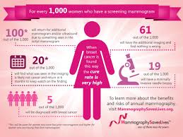 Ultrasound Technician Facts Mammogram False Alarms Are Common And Worrisome Shots Health