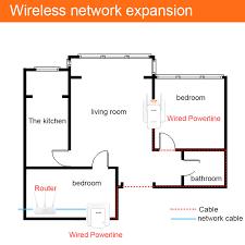 1pair tenda ph3 1000mbps plc powerline ethernet adapter av1000