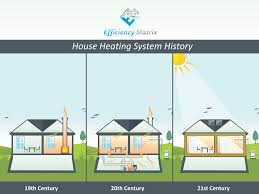 Home Design Evolution by Evolution Of Heating The Home Efficiency Matrix