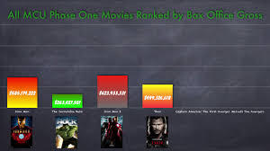 dc vs marvel film gross all mcu phase one movies ranked by box office gross youtube