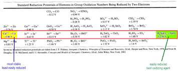 Oxidation Numbers On Periodic Table Redox Reactions
