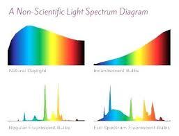 natural full spectrum lighting good full spectrum l for full spectrum l photo 4 58 full