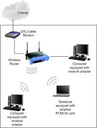 how to setup and configure your wireless router with ip what is wireless network