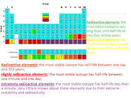 radioactive elements on the periodic table periodic table most radioactive elements found periodic table