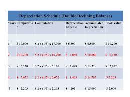 Ads Depreciation Table 1 Fundamentals Of Financial Management Meig Williams Haka Bettner