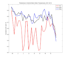 Cape Cod Water Temp - seascape projects search results